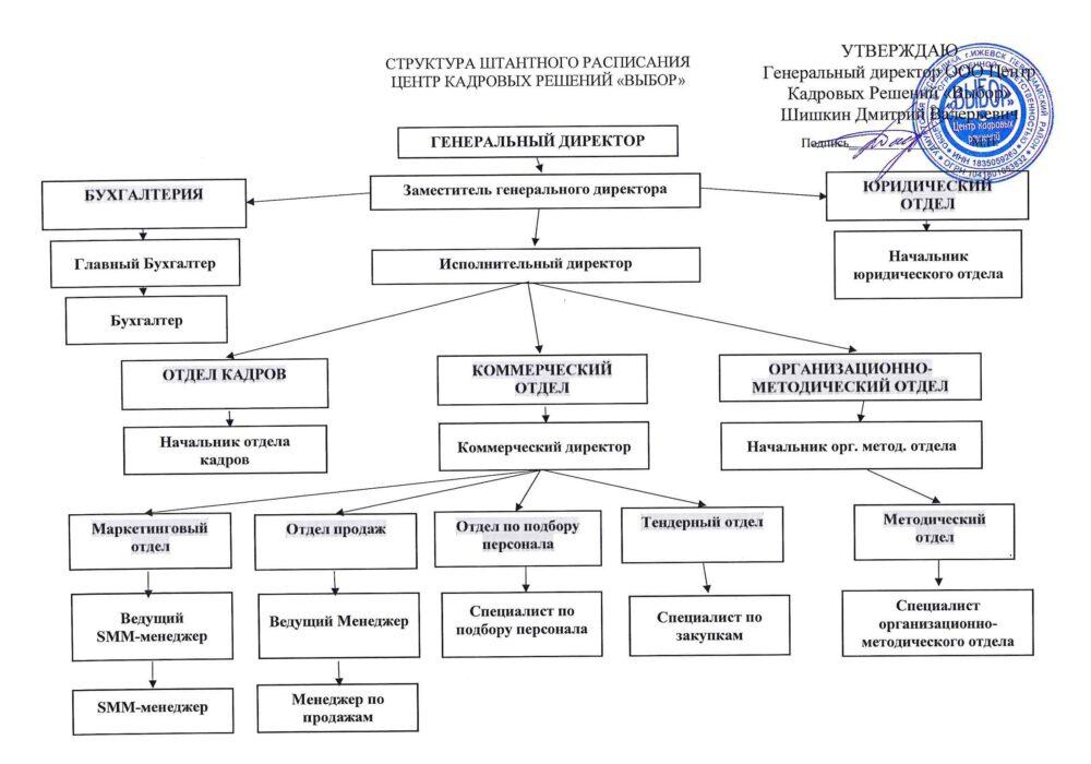Структура Выбор